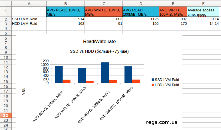 SSD vs HDD benchmark